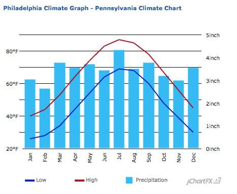 Philadelphia climate graph