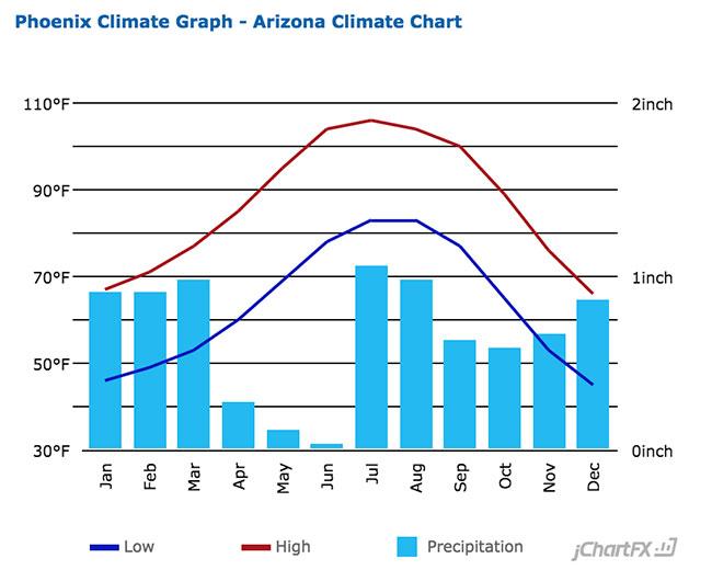 Phoenix, AZ Average Temperatures