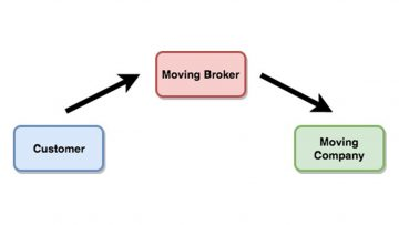 The Problem With Moving Brokers