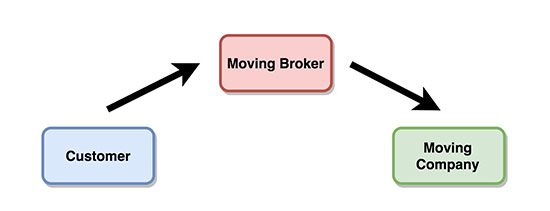 moving brokers