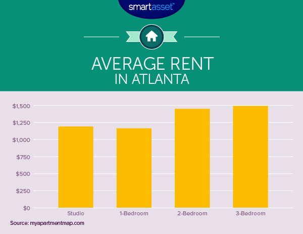 atlanta rent averages