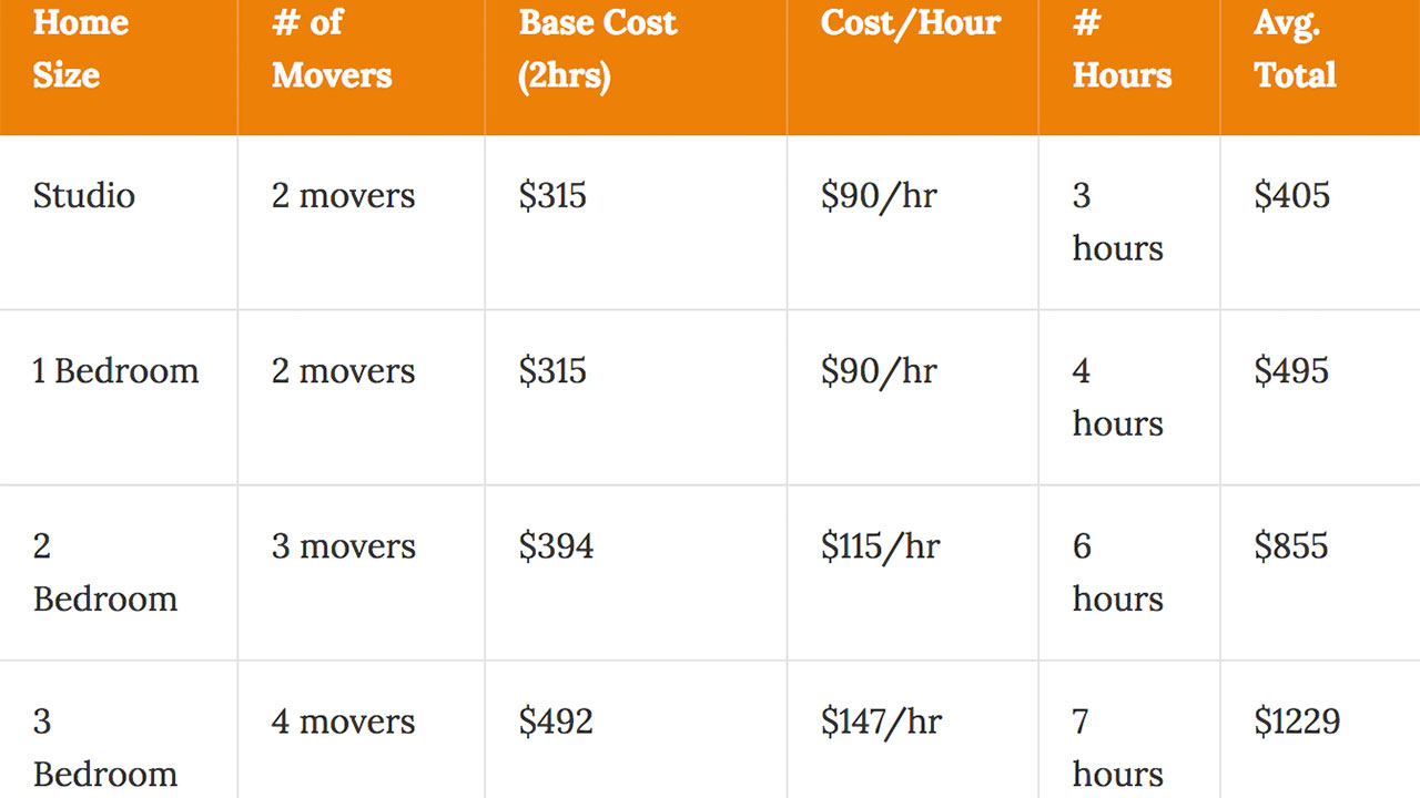 What Is The Cost To Move In Oakland?