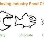 moving industry food chain
