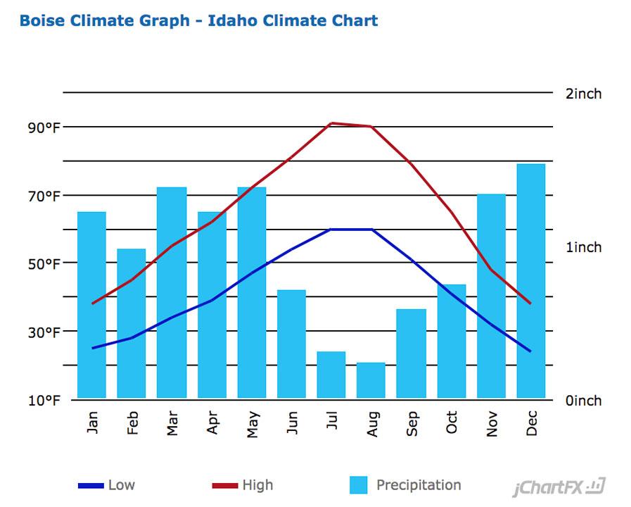 Boise Average Temperature