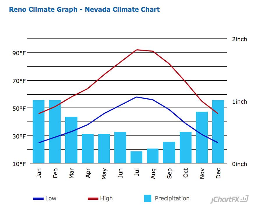 Reno Average Temperature