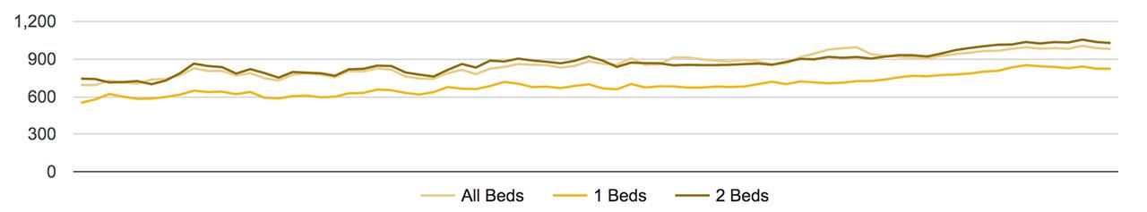 Reno Rental Trends