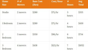 What Is The Cost To Move In Roseville?