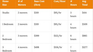 What Is The Cost To Move In Concord?