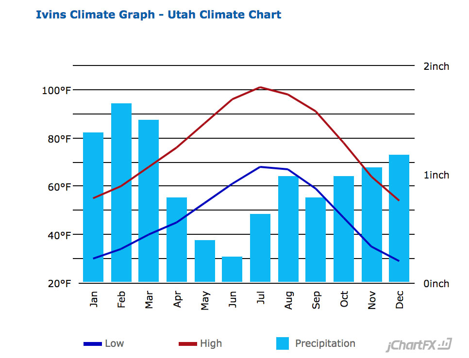 St. George, Utah (UT 84780, 84790) profile: population ...