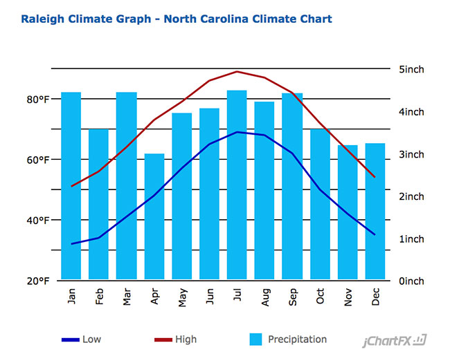 Raleigh Average Temperature