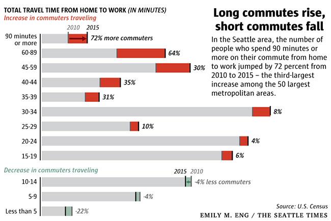 Seattle Commute