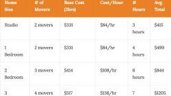 What Is The Cost To Move In Seattle?