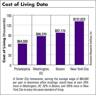 Philadelphia cost of living
