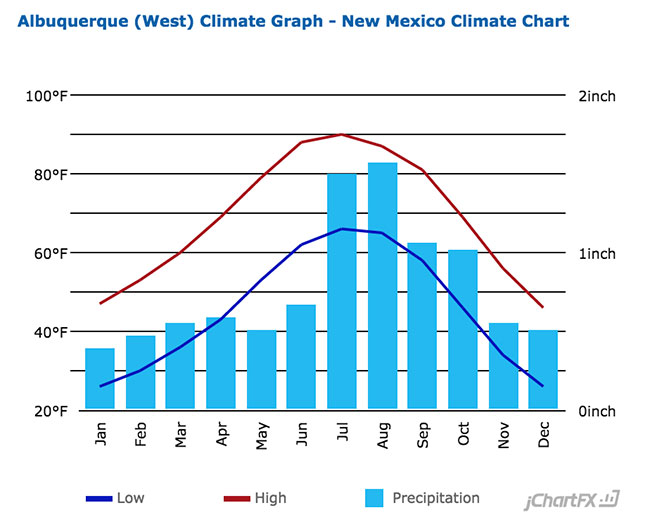 Albuquerque Temperature Chart