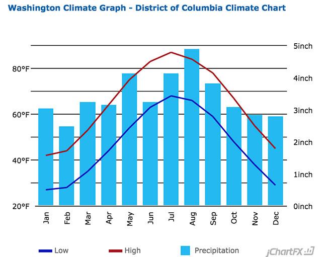 Washington DC Average Temperatures
