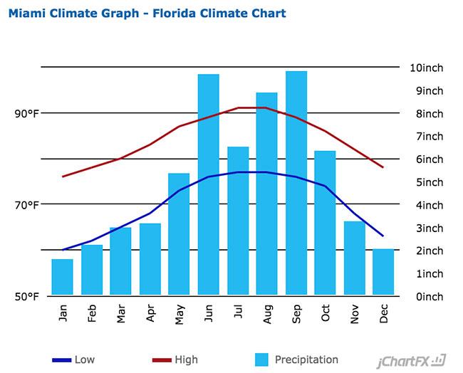 Miami, FL Average Temperatures