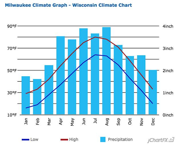 Milwaukee, WI Average Temperatures