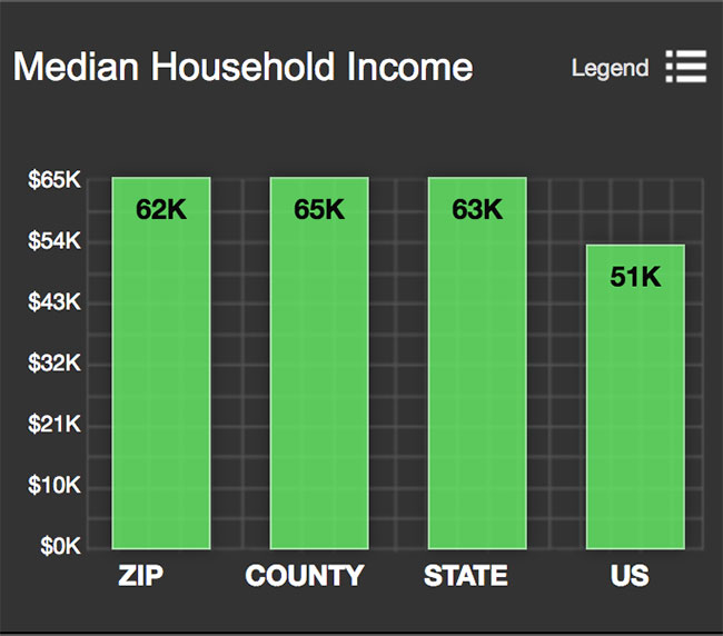 Columbia Heights Median Household Income