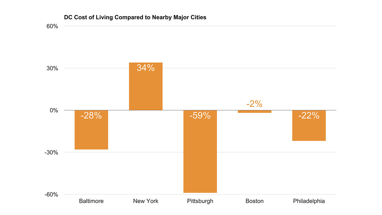 Cost of Living in Washington DC vs Nearby Major Cities