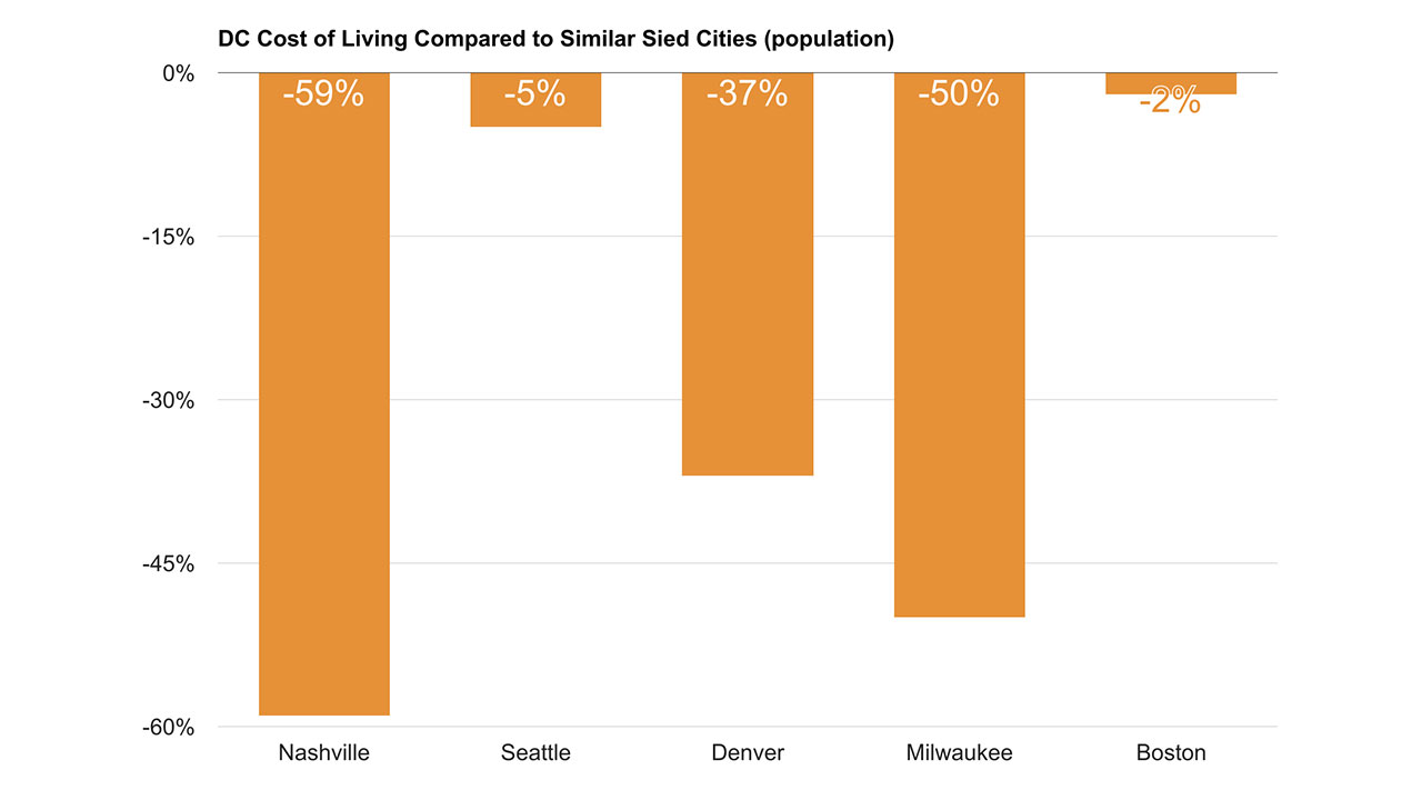Cost of Living in Washington DC vs Similar Sized Cities