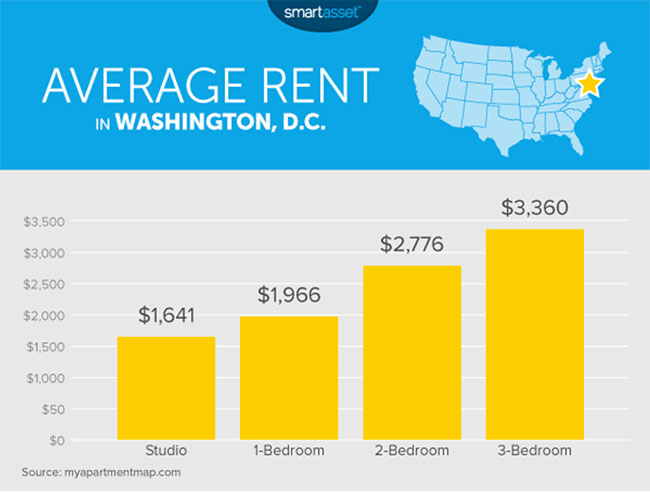 Average DC Rent Prices