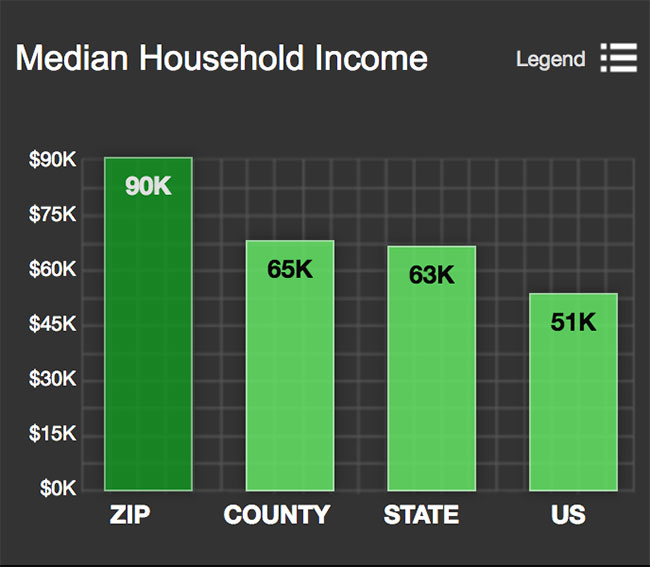 Dupont Circle Median Household Income