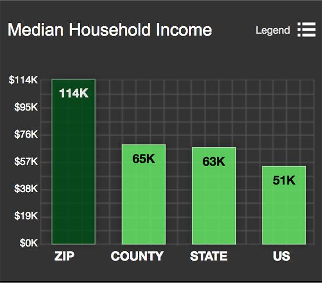 Woodley Park/Glover Park Median Household Income