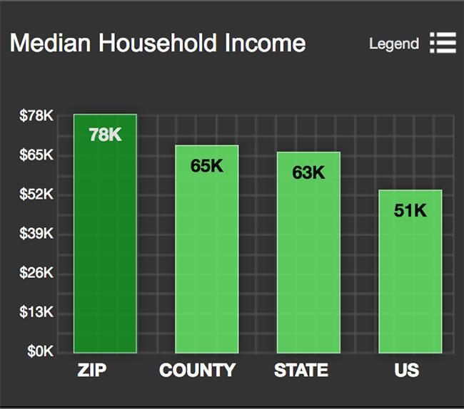 Logan Circle Median Household Incom