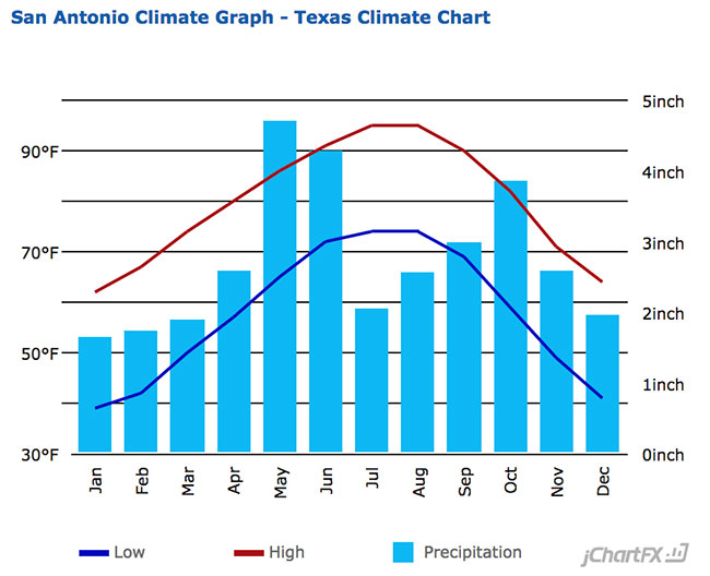 San Antonio, TX Average Temperature