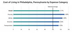 Cost of Living in Philadelphia PA