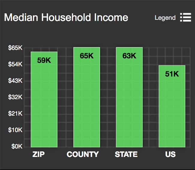 Shaw Median Household Income