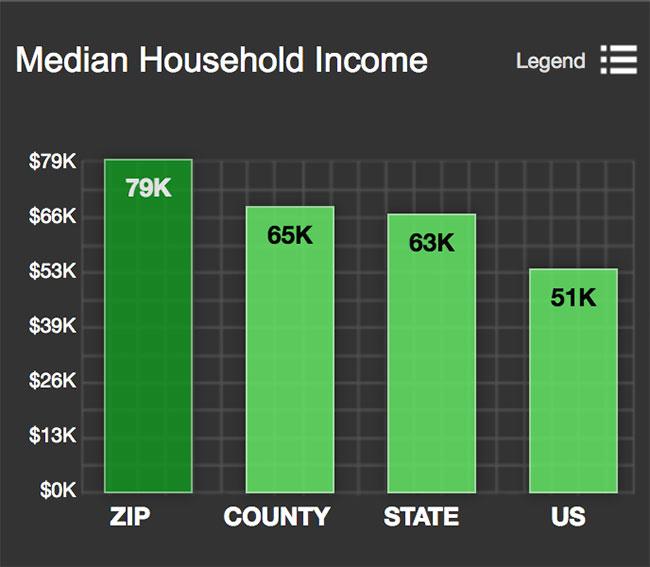U Street Median Household Income