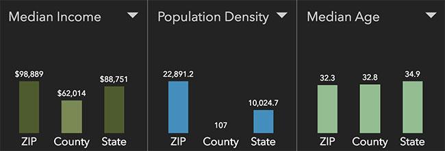 Washington DC Neighborhood Statistics