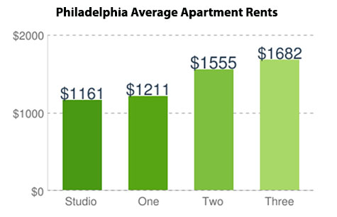 philadelphia average apartment rents 2016