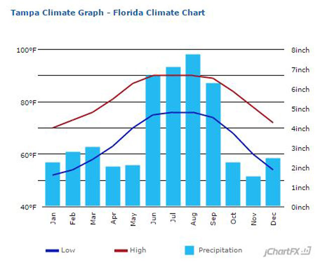 Tampa climate data