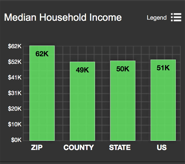Alamo Heights Median Household Income