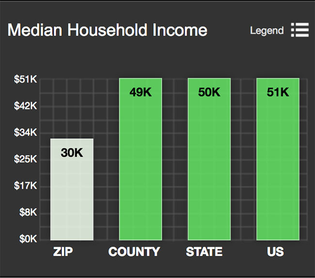 Beacon Hill Median Household Income