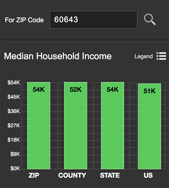 Beverly Median Income
