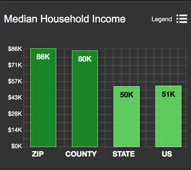 Boerne Median Household Income