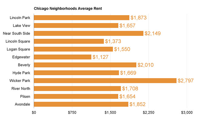 Chicago Neighborhoods Average Rent
