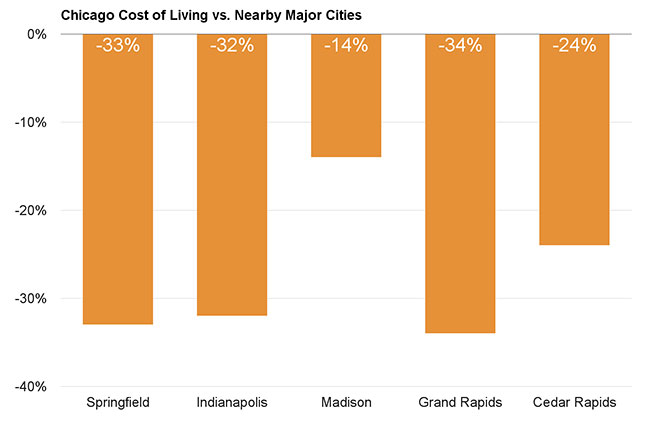 Chicago Cost of Living vs. Nearby Major Cities