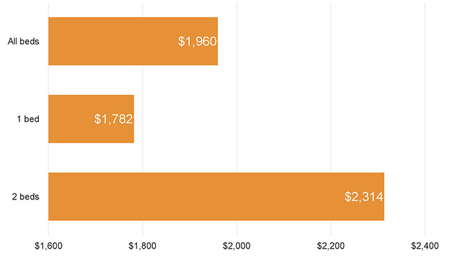Chicago Average Rent