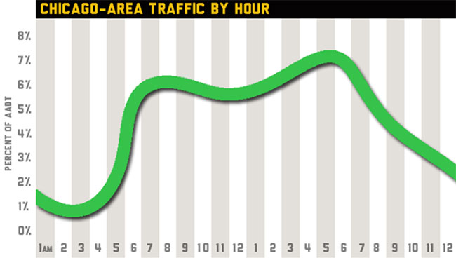 Chicago Hourly Traffic
