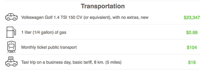 Chicago Transportation Prices