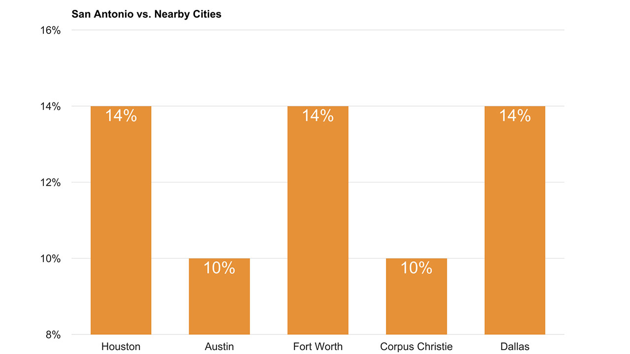Cost of Living in San Antonio TX vs Nearby Major Cities