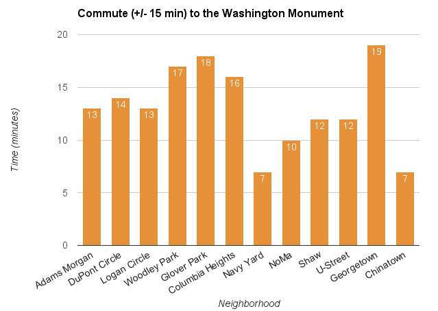 DC Neighborhoods Commute Graph