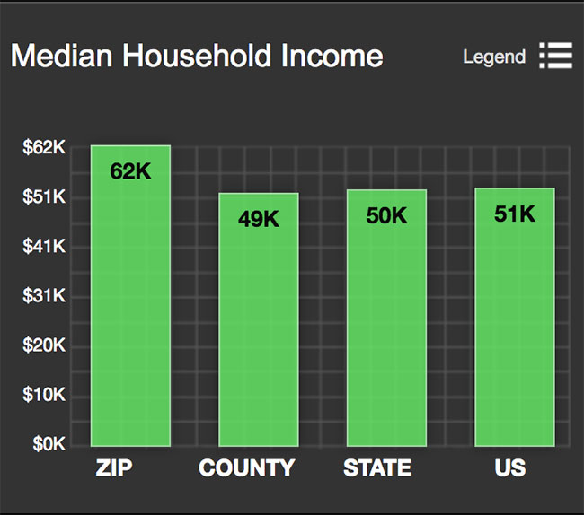 Downtown San Antonio Median Income