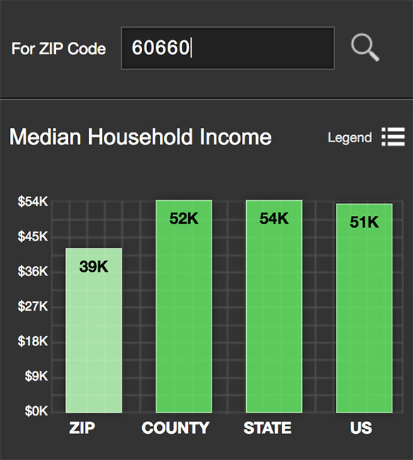 Edgewater Median Income