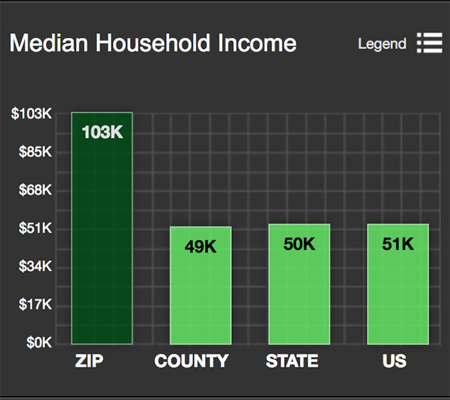 Helotes Median Household Income