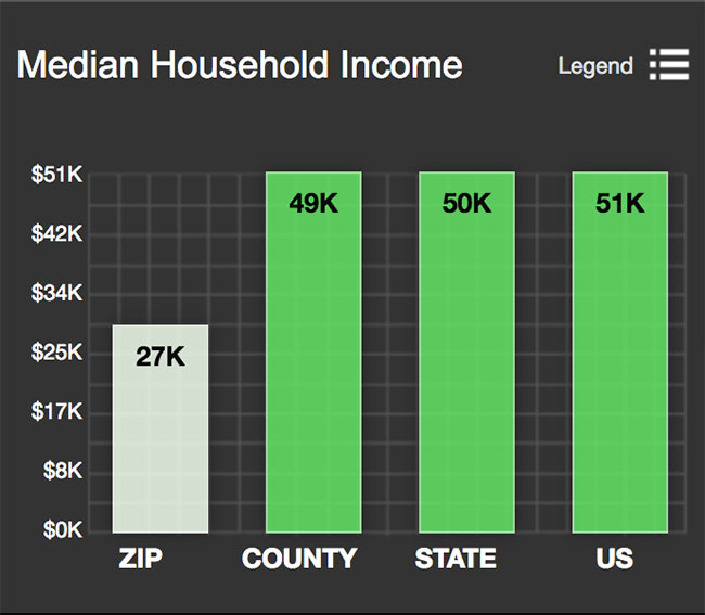 King William Median Household Income